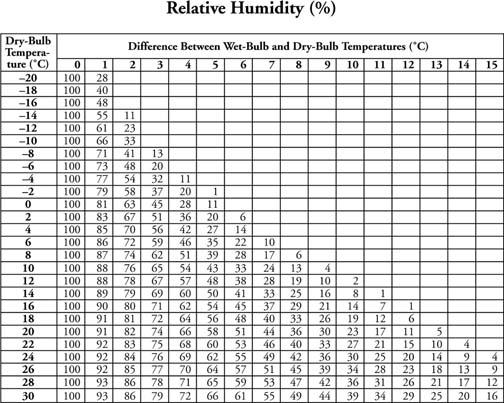 Relative Humidity (%)