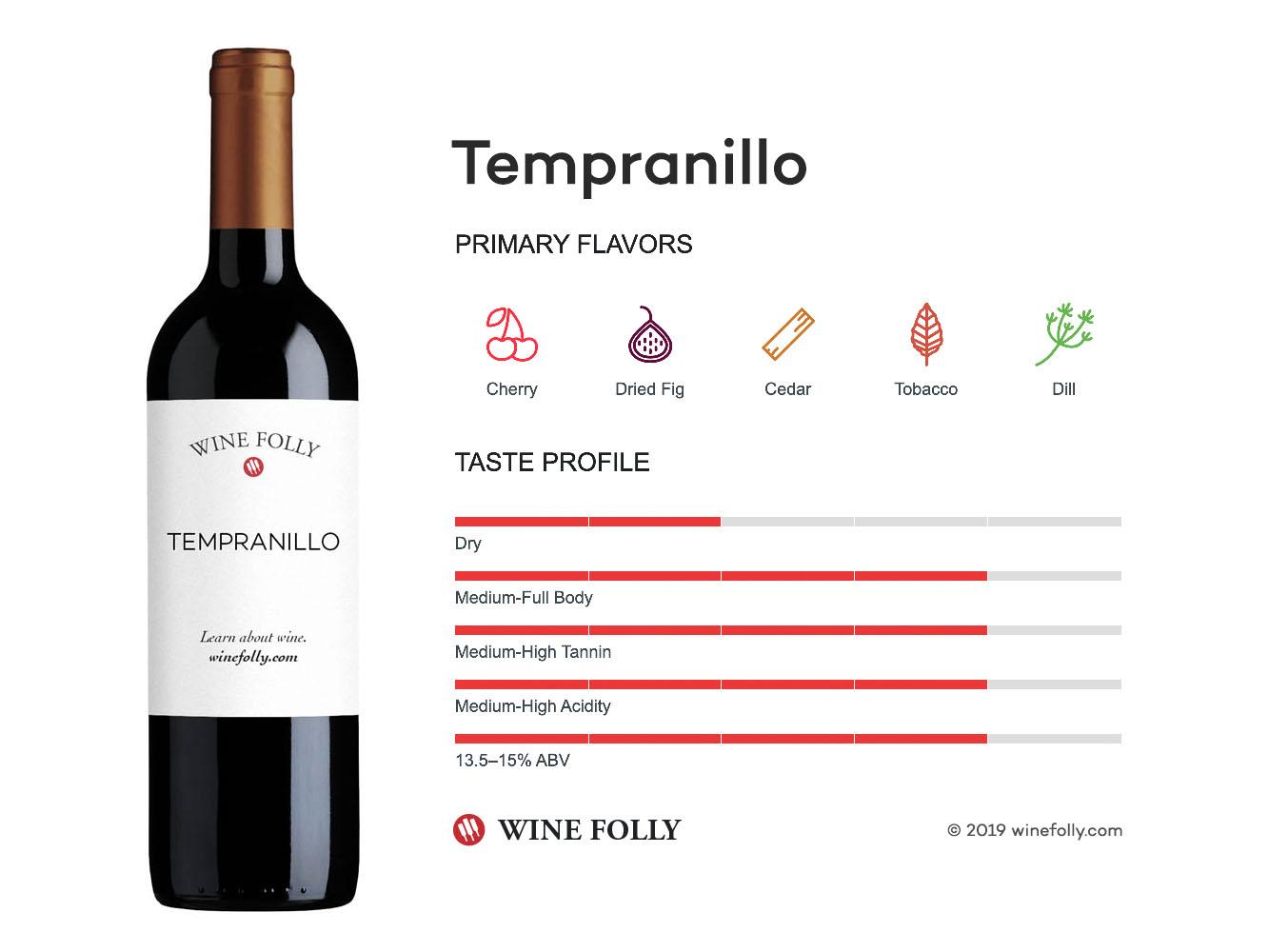Tempranillo | Wine Folly