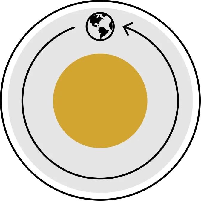 terra che ruota attorno al sole per rappresentare un anno