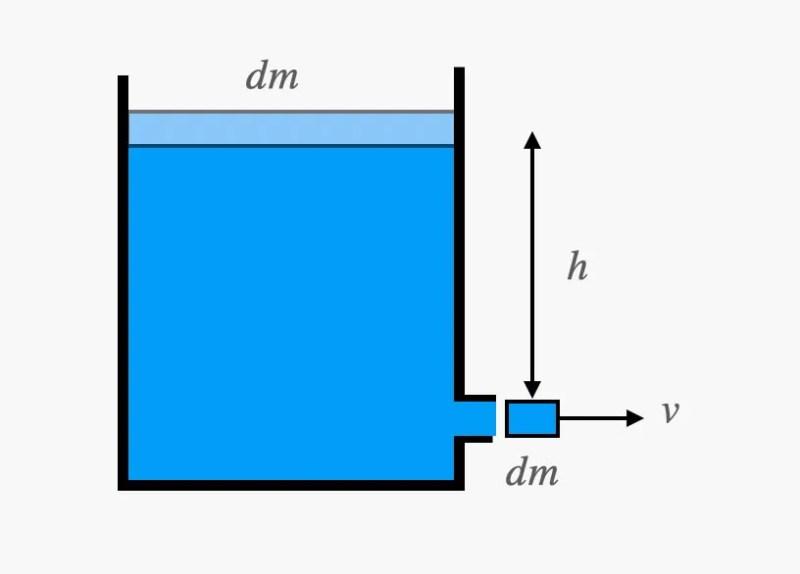 disegno d'acqua
