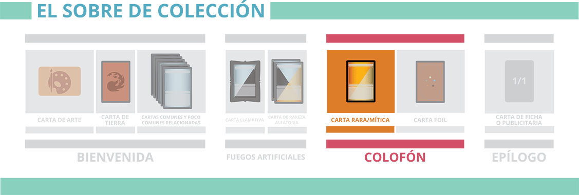Nuevos set boosters de Magic The Gathering: Colofón - Carta rara o Mítica