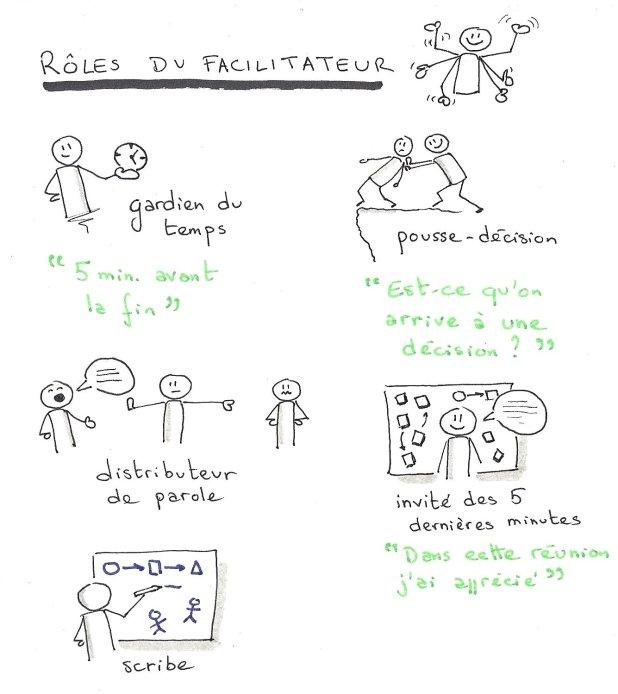 Les rôles du facilitateur