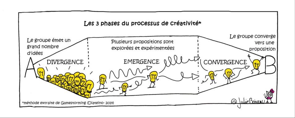 3 phases processus créativité