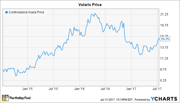 VLRS Chart