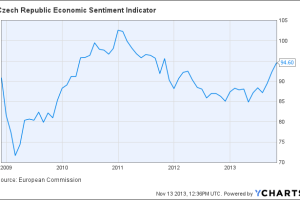 Czech Republic Economic Sentiment Indicator Chart