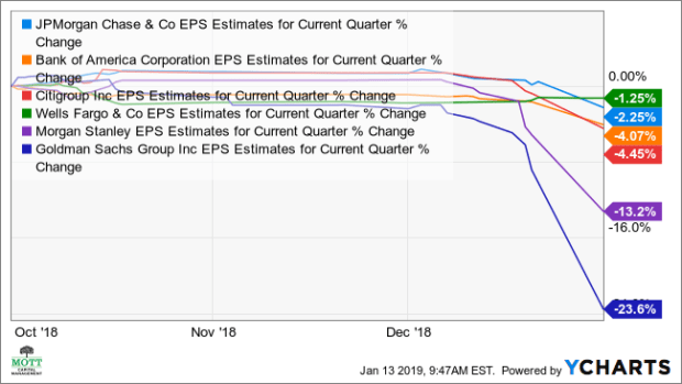 JPM EPS Estimates for Current Quarter Chart