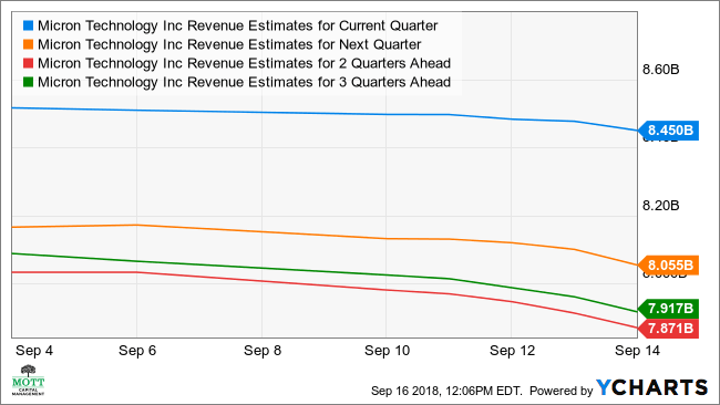 Micron Revenue Estimates for Current Quarter Chart, MU