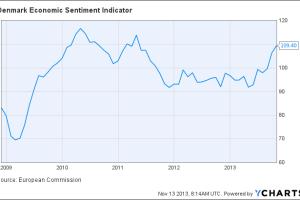 Denmark Economic Sentiment Indicator Chart