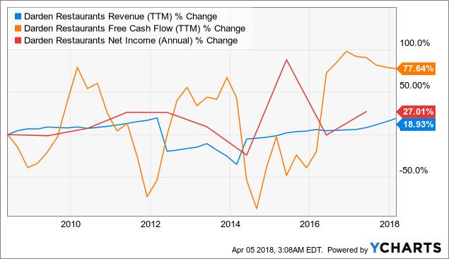 DRI Revenue (TTM) Chart