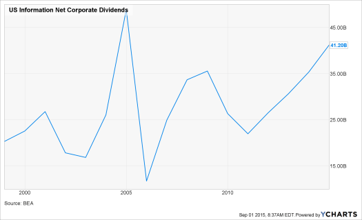 US Information Net Corporate Dividends Chart