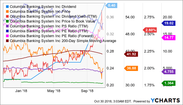 COLB Dividend Chart