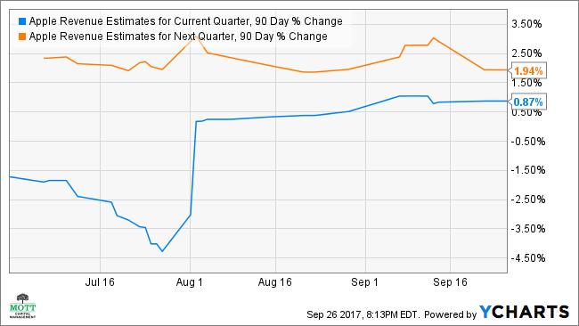 AAPL Revenue Estimates for Current Quarter, 90 Day % Change Chart