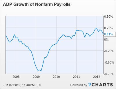 ADP Growth of Nonfarm Payrolls Chart
