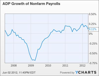 ADP Growth of Nonfarm Payrolls Chart