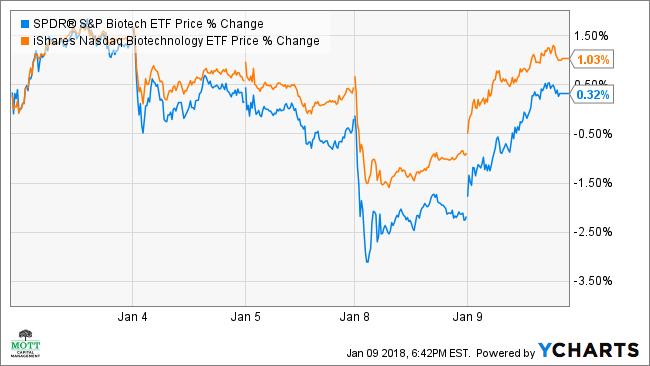 XBI Price Chart