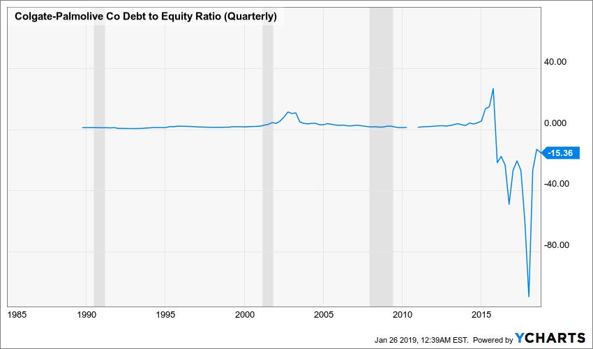 CL Debt to Equity Ratio (Quarterly) Chart