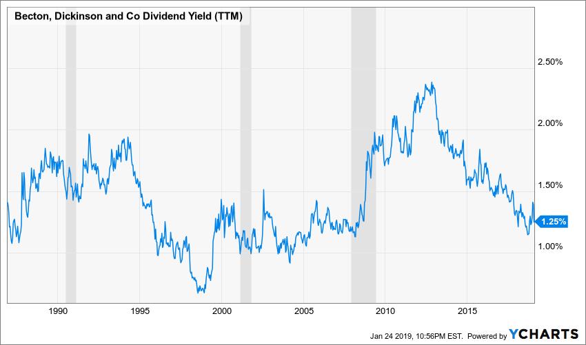 BDX Dividend Yield (TTM) Chart