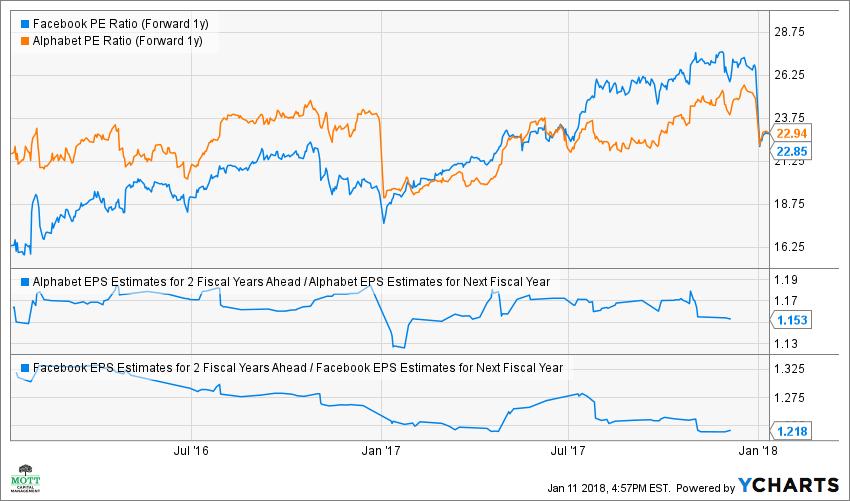 FB PE Ratio (Forward 1y) Chart