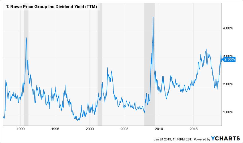 TROW Dividend Yield (TTM) Chart