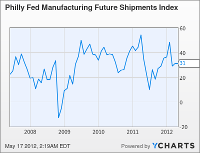 Philly Fed Manufacturing Future Shipments Index Chart