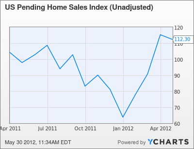 US Pending Home Sales Index (Unadjusted) Chart
