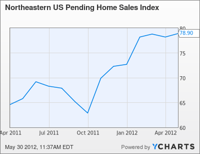 Northeastern US Pending Home Sales Index Chart