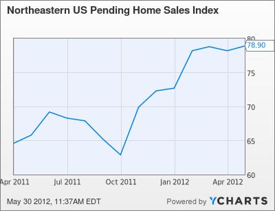 Northeastern US Pending Home Sales Index Chart