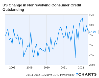 US Change in Nonrevolving Consumer Credit Outstanding Chart