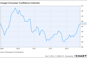 Portugal Consumer Confidence Indicator Chart