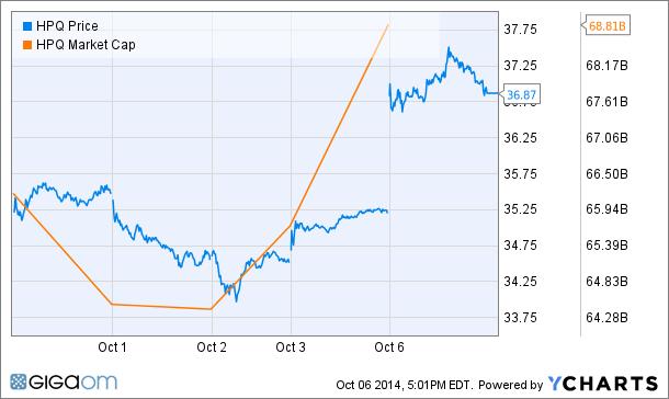 HPQ Price Chart