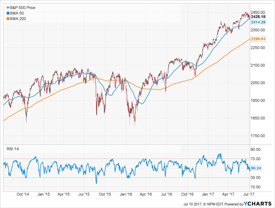 S&P 500, SPX, $SPX