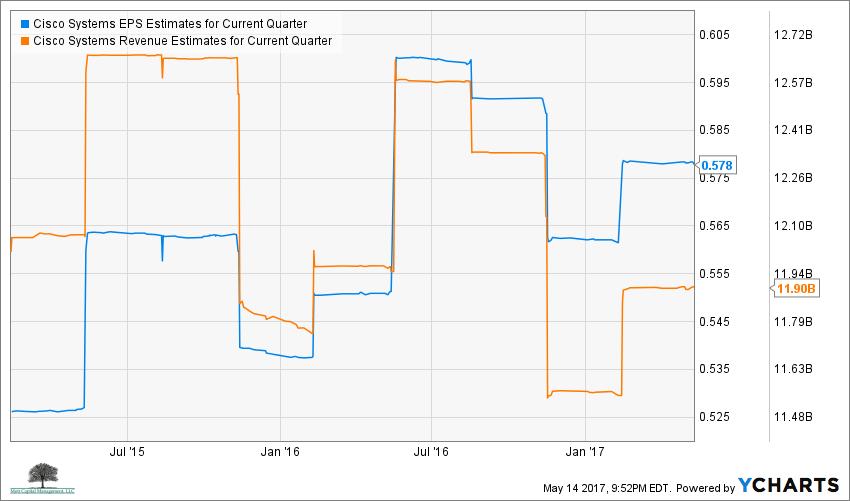 CSCO EPS Estimates for Current Quarter Chart