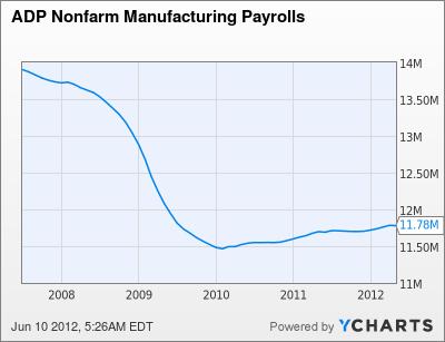 ADP Nonfarm Manufacturing Payrolls Chart