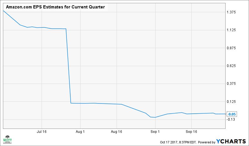 AMZN EPS Estimates for Current Quarter Chart