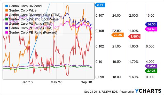 GNTX Dividend Chart