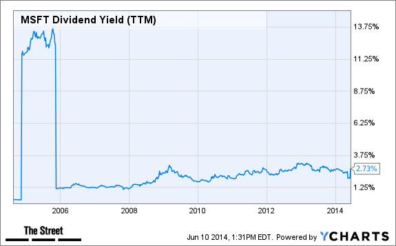 4 Rising High-Yield Dividend Stocks to Buy on Your Road to ...