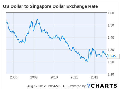 US Dollar to Singapore Dollar Exchange Rate Chart