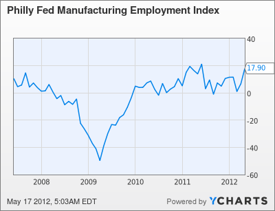Philly Fed Manufacturing Employment Index Chart