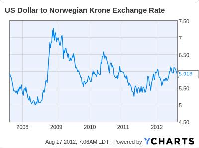 US Dollar to Norwegian Krone Exchange Rate Chart