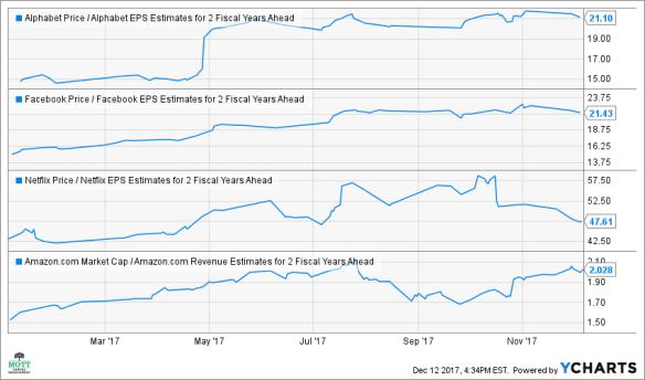facebook alphabet netflix amazon stock prices