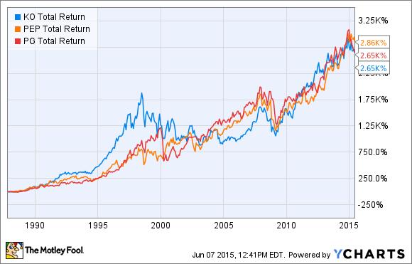 Coca Cola Stock Price 1929