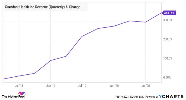 GH Revenue (Quarterly) Chart