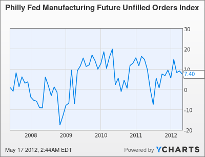 Philly Fed Manufacturing Future Unfilled Orders Index Chart