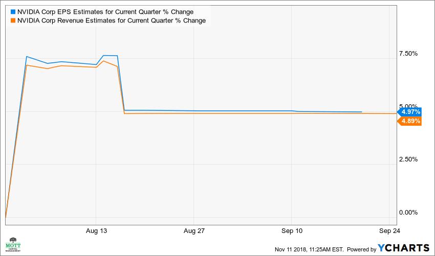 NVDA EPS Estimates for Current Quarter Chart