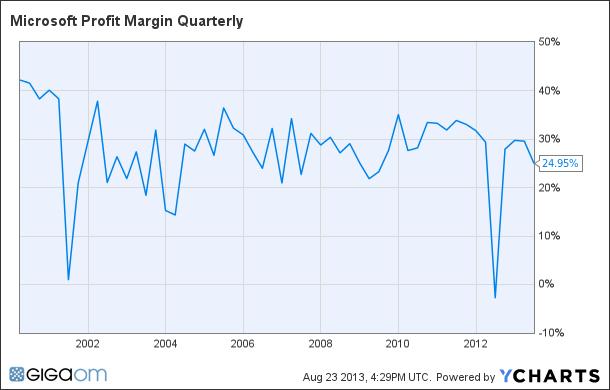 MSFT Profit Margin Quarterly Chart