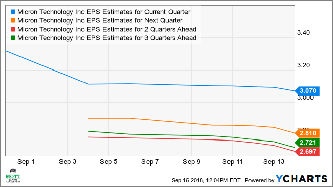 Micron EPS Estimates for Current Quarter Chart, MU