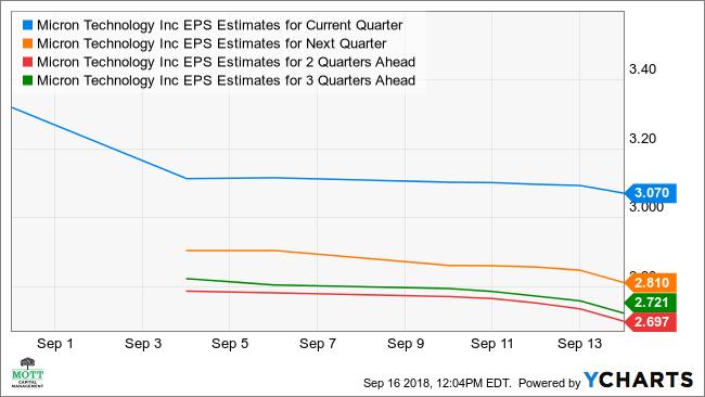 Micron EPS Estimates for Current Quarter Chart, MU