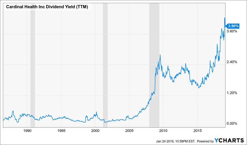 CAH Dividend Yield (TTM) Chart