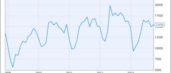 Canada Housing Starts Chart