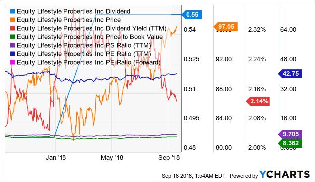ELS Dividend Chart